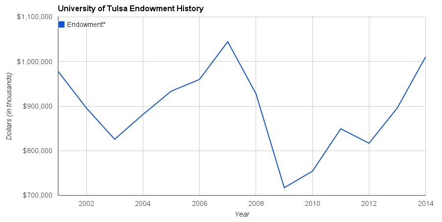 This chart shows TU's endowment adjusted for inflation. Years before 2011 have been slightly additionally adjusted to account for contribution receivables. Data courtesy the National Association of College and University Business Officers, the University of Tulsa Audit reports and the US Inflation Calculator.  Nathaniel Beckemeyer/Collegian
